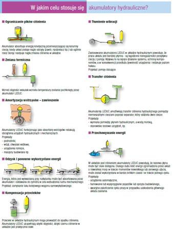 01538871 Akumulator hydrauliczny pęcherzowy Hydro Leduc ABVE 50 (objętość azotu: 48,5 l/dm³, maksymalne ciśnienie: 330 bar)