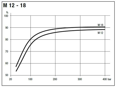 01538889 Silnik hydrauliczny tłoczkowy Hydro Leduc M18 (objętość robocza: 18 cm³, maksymalna prędkość ciągła: 8000 min-1 /obr/min)