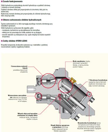 01538913 Silnik hydrauliczny wielotłoczkowy osiowy Hydro Leduc MSI63 (objętość robocza: 63 cm³, maksymalna prędkość ciągła: 5000 min-1 /obr/min)