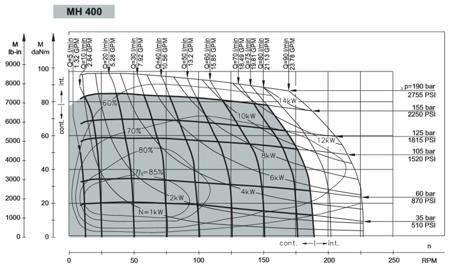01539072 Silnik hydrauliczny orbitalny M+S Hydraulic MH400 CB (objętość robocza: 396,8 cm³, maksymalna prędkość ciągła: 185 min-1 /obr/min)