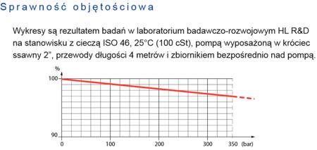 01539097 Pompa hydrauliczna tłoczkowa wielotłoczkowa Hydro Leduc XPi108 (objętość robocza: 108,3 cm³, maksymalna prędkość obrotowa: 1900 min-1 /obr/min)