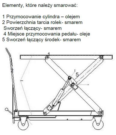 0301622 Wózek platformowy nożycowy (udźwig: 500 kg)