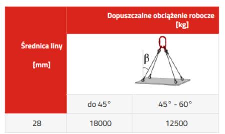 33948489 Zawiesie linowe czterocięgnowe miproSling LE 18,0/12,5 (długość liny: 1m, udźwig: 12,5-18 T, średnica liny: 28 mm, wymiary ogniwa: 275x150 mm)