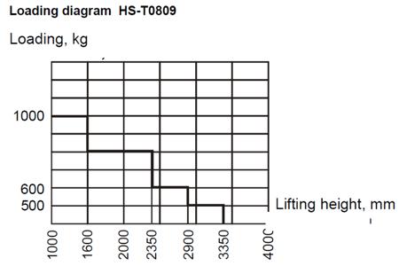 DOSTAWA GRATIS! 99724828 Wózek paletowy podnośnikowy z przechyłem GermanTech Ergo – Manuell (max wysokość: 900 mm, udźwig: 800 kg, długość wideł: 1140 mm)